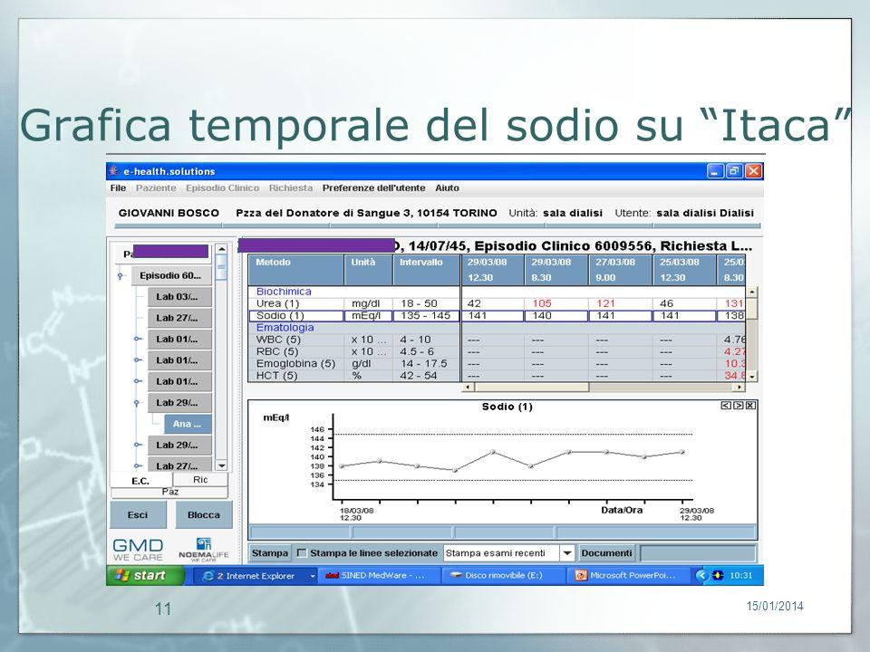 15/01/2014 11 Grafica temporale del sodio su Itaca