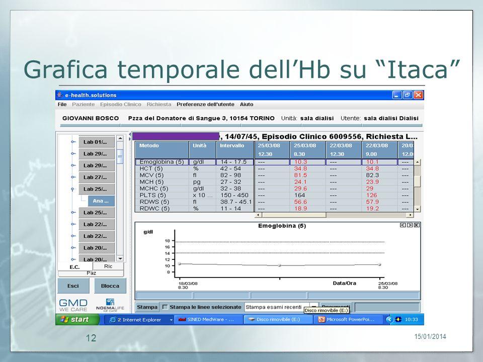 15/01/2014 12 Grafica temporale dellHb su Itaca