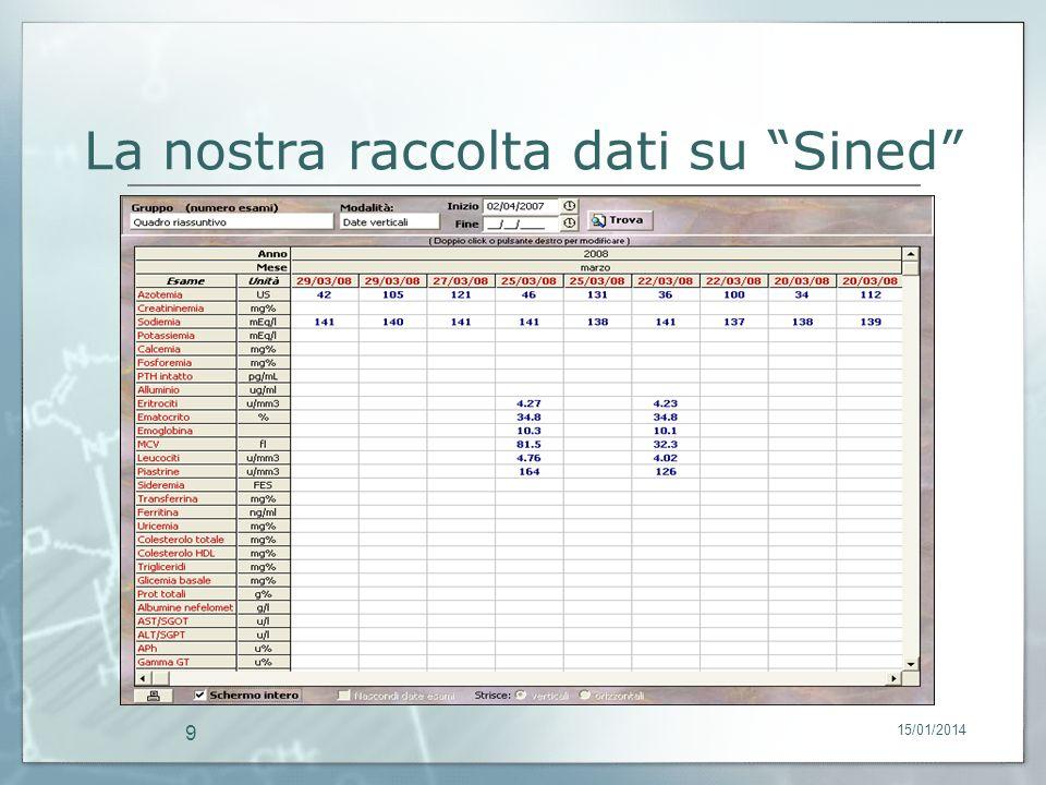 15/01/2014 9 La nostra raccolta dati su Sined