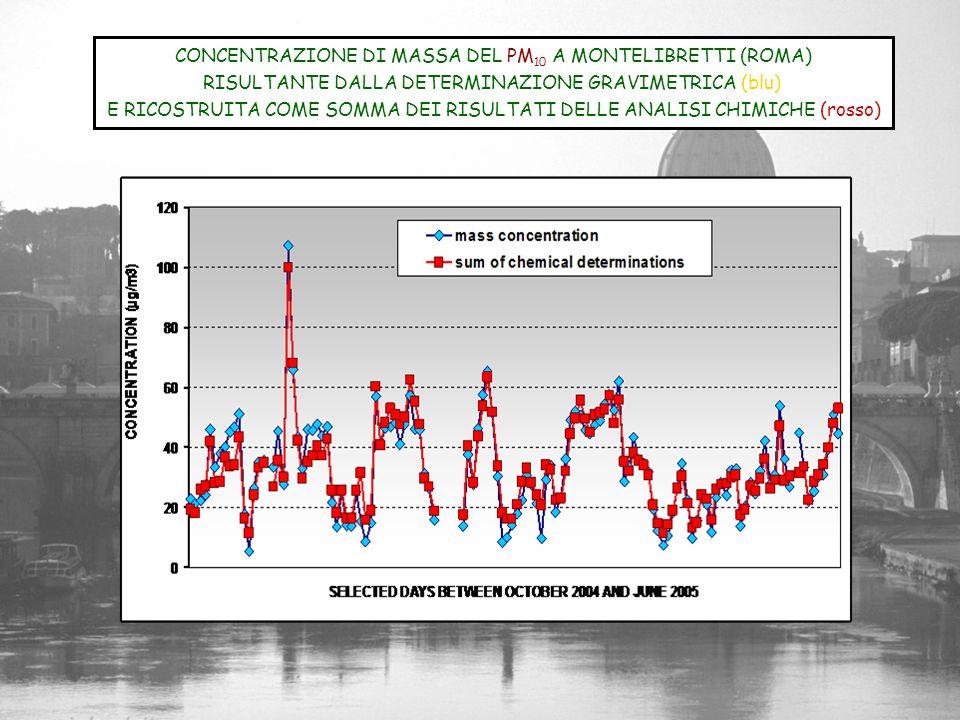 CONCENTRAZIONE DI MASSA DEL PM 10 A MONTELIBRETTI (ROMA) RISULTANTE DALLA DETERMINAZIONE GRAVIMETRICA (blu) E RICOSTRUITA COME SOMMA DEI RISULTATI DEL