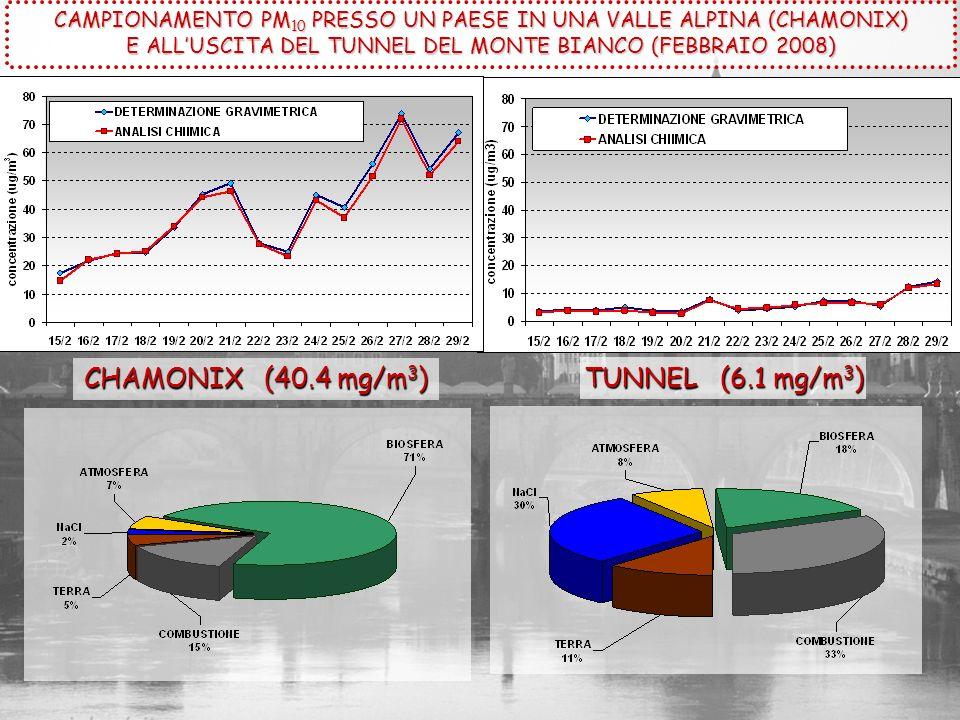 TUNNEL (6.1 mg/m 3 ) CHAMONIX (40.4 mg/m 3 ) CAMPIONAMENTO PM 10 PRESSO UN PAESE IN UNA VALLE ALPINA (CHAMONIX) E ALLUSCITA DEL TUNNEL DEL MONTE BIANC