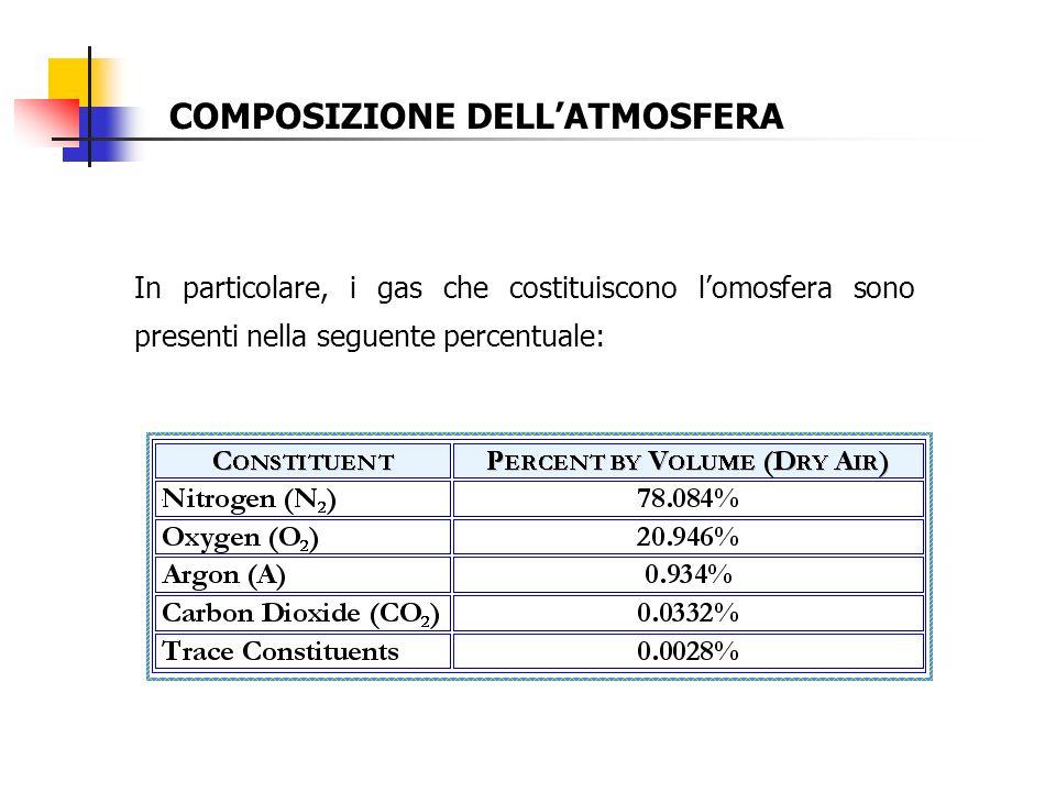 COMPOSIZIONE DELLATMOSFERA In particolare, i gas che costituiscono lomosfera sono presenti nella seguente percentuale: 4