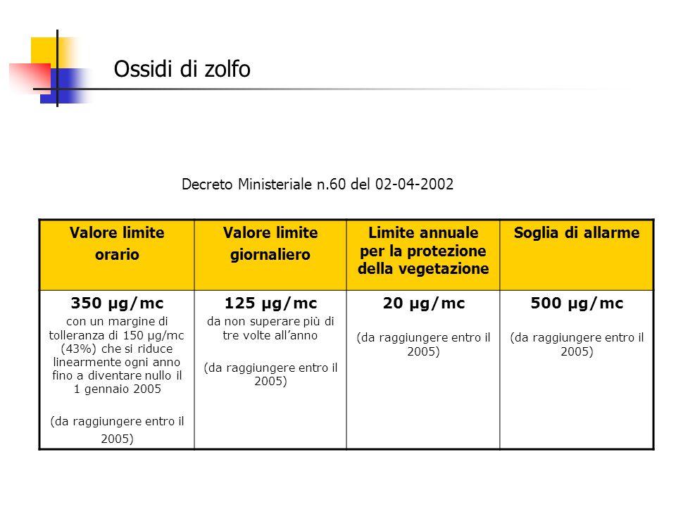 Ossidi di zolfo Decreto Ministeriale n.60 del 02-04-2002 Valore limite orario Valore limite giornaliero Limite annuale per la protezione della vegetaz