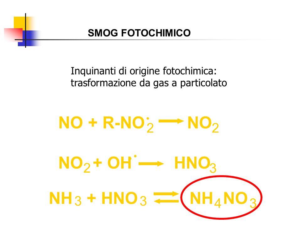 NH + HNO NH NO 4 33 3 NO + R-NO NO NO + OH HNO 3 22 2 Inquinanti di origine fotochimica: trasformazione da gas a particolato