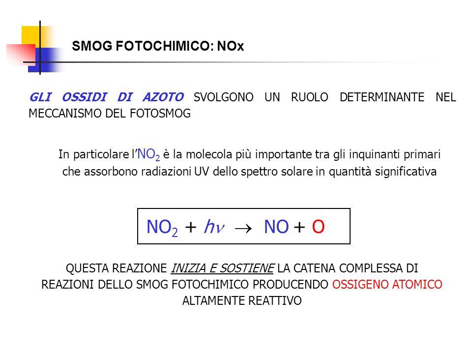 SMOG FOTOCHIMICO: NOx In particolare l NO 2 è la molecola più importante tra gli inquinanti primari che assorbono radiazioni UV dello spettro solare i