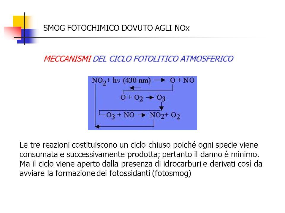 SMOG FOTOCHIMICO DOVUTO AGLI NOx MECCANISMI DEL CICLO FOTOLITICO ATMOSFERICO Le tre reazioni costituiscono un ciclo chiuso poiché ogni specie viene co