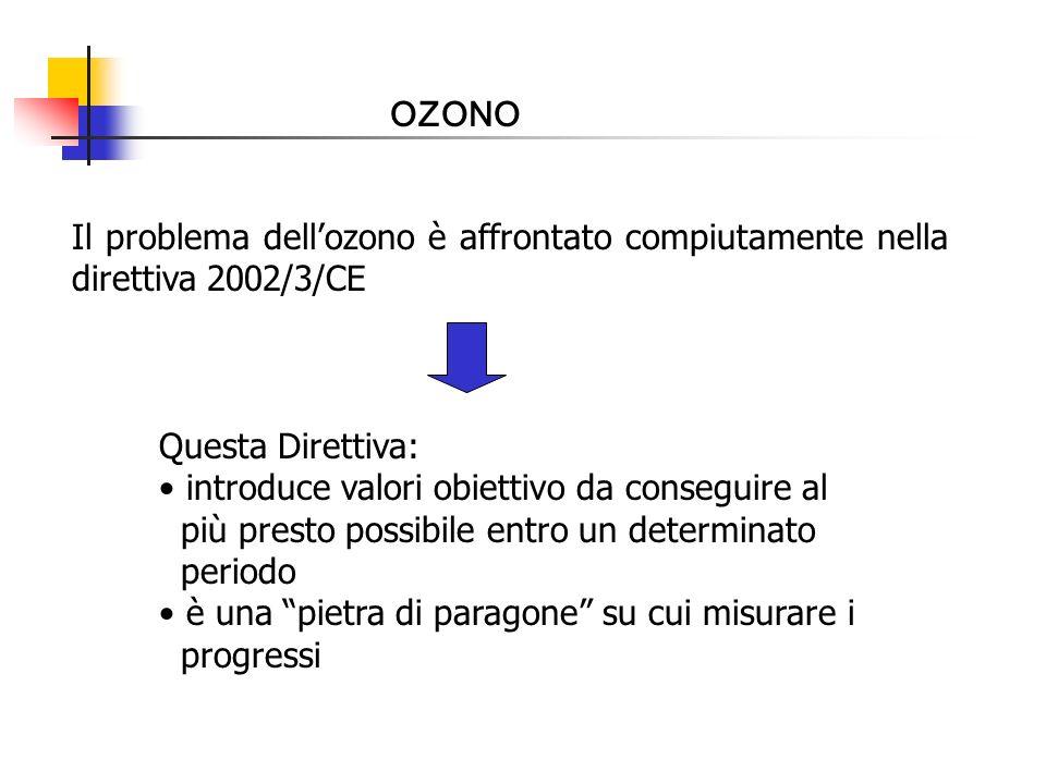 OZONO Il problema dellozono è affrontato compiutamente nella direttiva 2002/3/CE Questa Direttiva: introduce valori obiettivo da conseguire al più pre