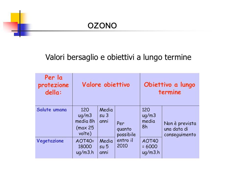 OZONO Valori bersaglio e obiettivi a lungo termine