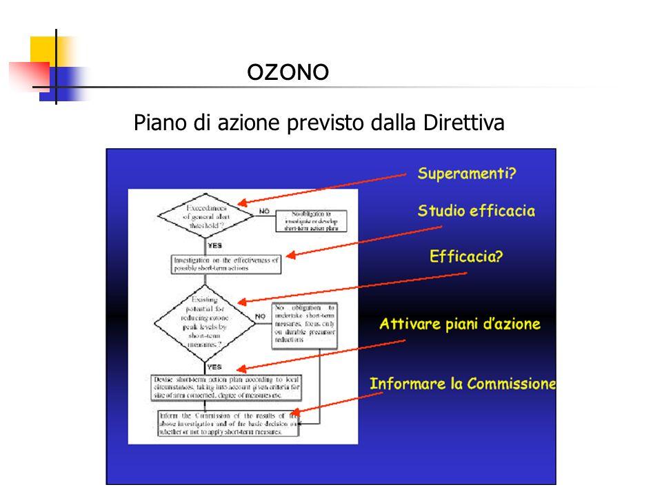 OZONO Piano di azione previsto dalla Direttiva