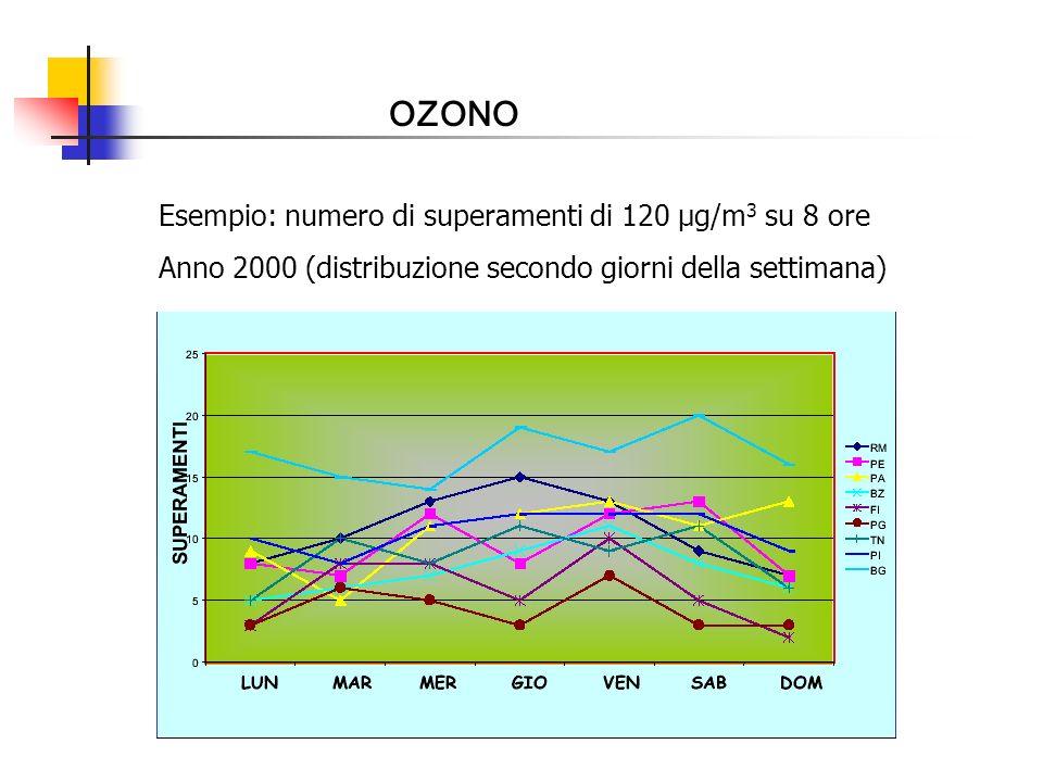 OZONO Esempio: numero di superamenti di 120 µg/m 3 su 8 ore Anno 2000 (distribuzione secondo giorni della settimana)