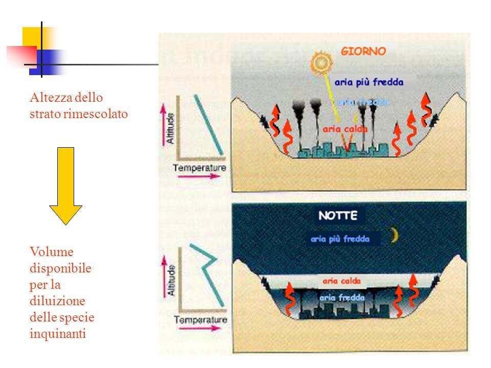 Altezza dello strato rimescolato Volume disponibile per la diluizione delle specie inquinanti