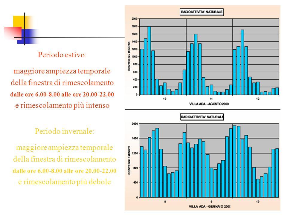 Periodo estivo: maggiore ampiezza temporale della finestra di rimescolamento dalle ore 6.00-8.00 alle ore 20.00-22.00 e rimescolamento più intenso Per