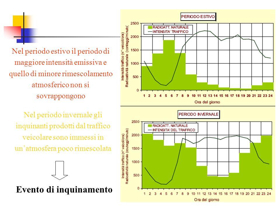 Nel periodo estivo il periodo di maggiore intensità emissiva e quello di minore rimescolamento atmosferico non si sovrappongono Nel periodo invernale