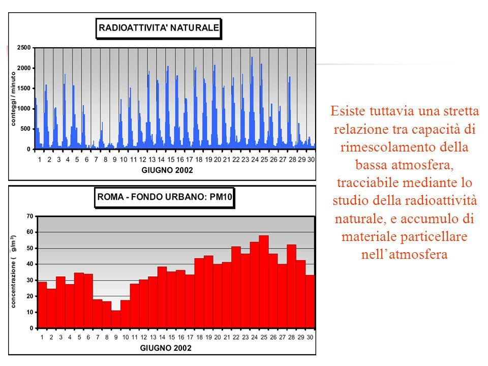 Esiste tuttavia una stretta relazione tra capacità di rimescolamento della bassa atmosfera, tracciabile mediante lo studio della radioattività natural
