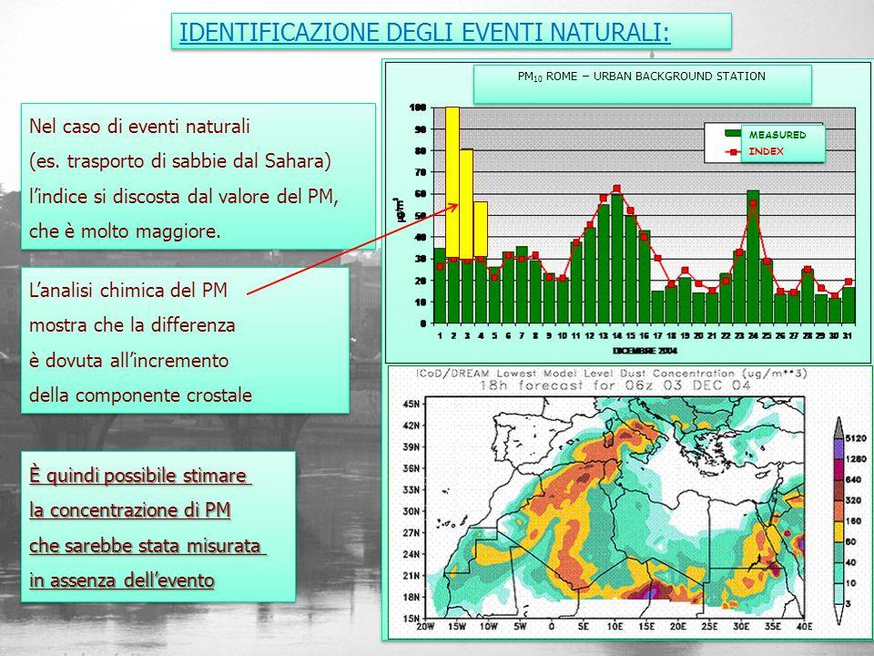 IDENTIFICAZIONE DEGLI EVENTI NATURALI: Nel caso di eventi naturali (es. trasporto di sabbie dal Sahara) lindice si discosta dal valore del PM, che è m