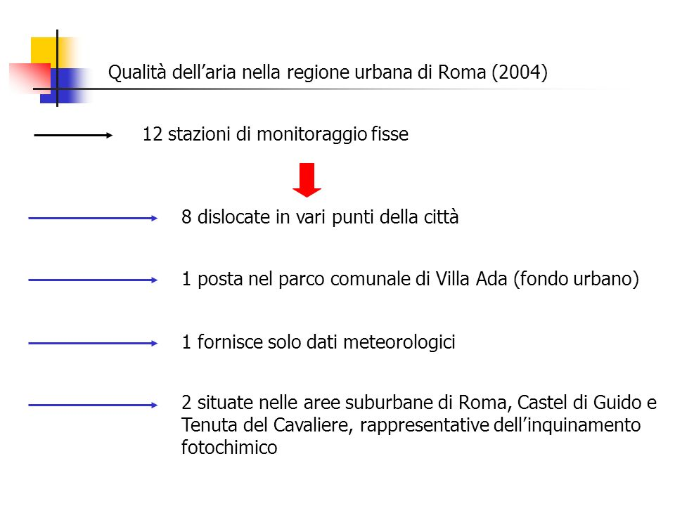 Qualità dellaria nella regione urbana di Roma (2004) 12 stazioni di monitoraggio fisse 8 dislocate in vari punti della città 1 posta nel parco comunal