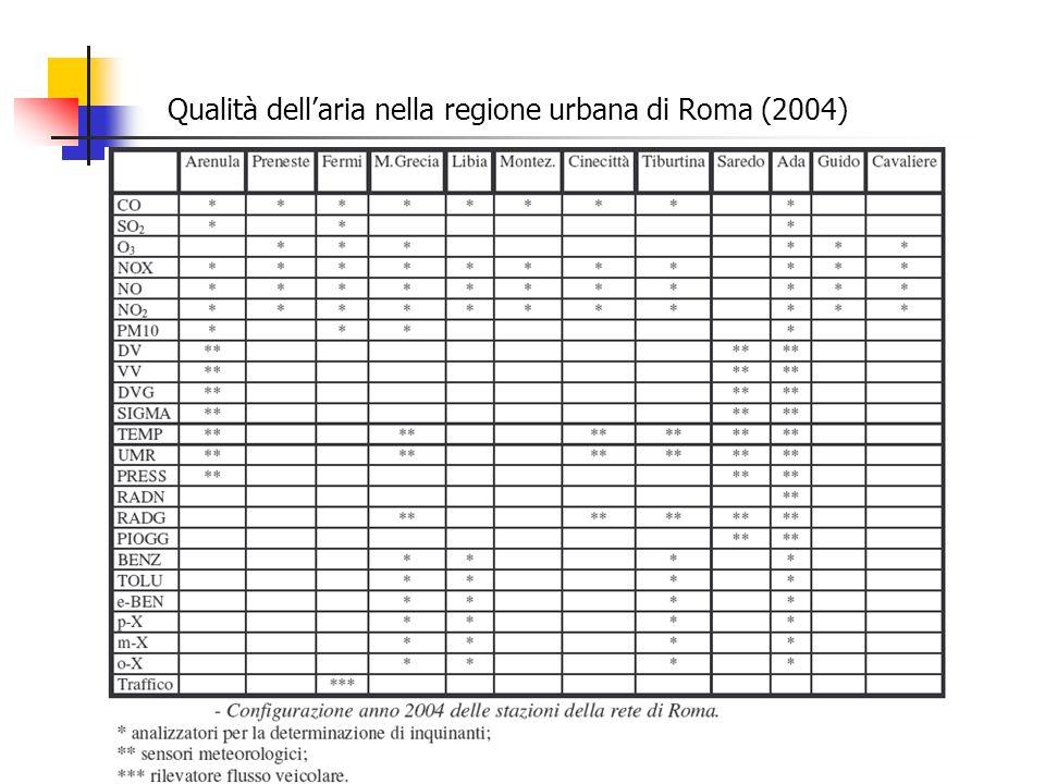 Qualità dellaria nella regione urbana di Roma (2004)