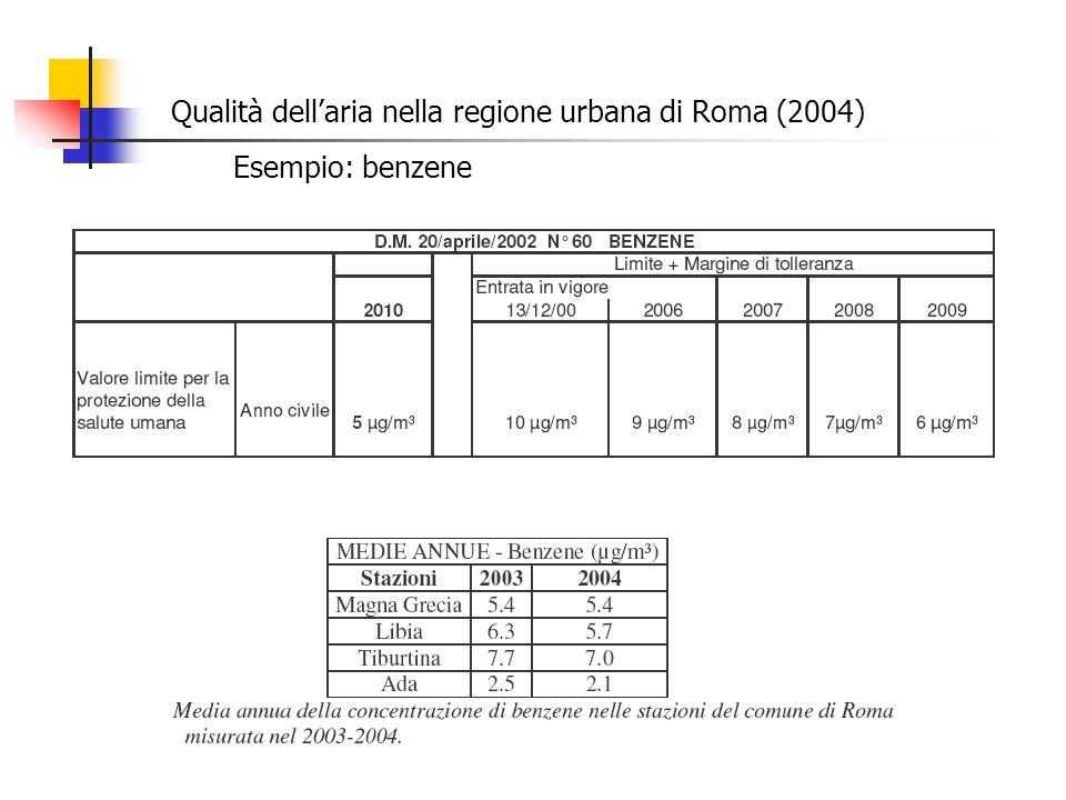 Qualità dellaria nella regione urbana di Roma (2004) Esempio: benzene