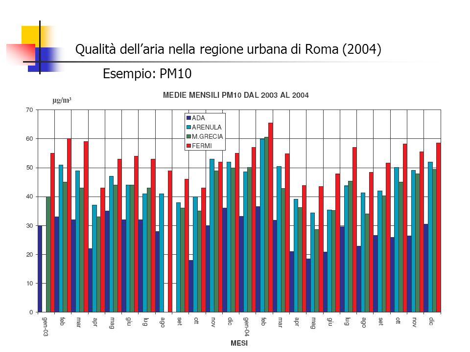 Qualità dellaria nella regione urbana di Roma (2004) Esempio: PM10
