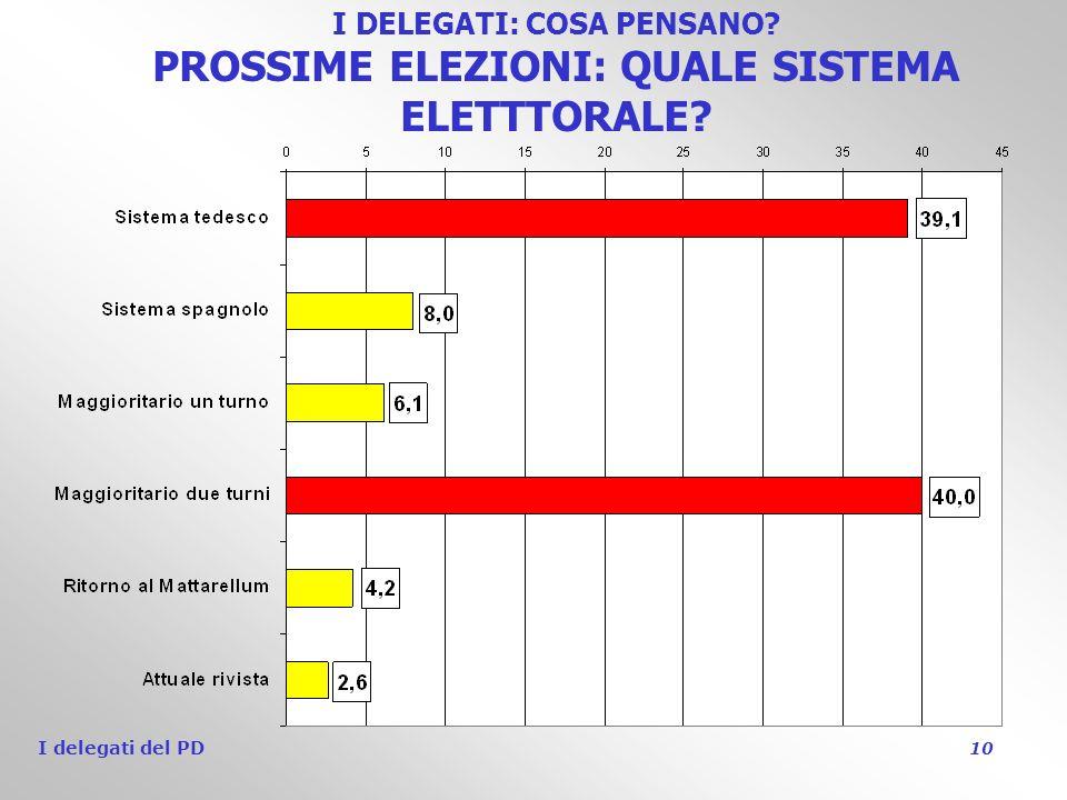 I delegati del PD 10 I DELEGATI: COSA PENSANO PROSSIME ELEZIONI: QUALE SISTEMA ELETTTORALE