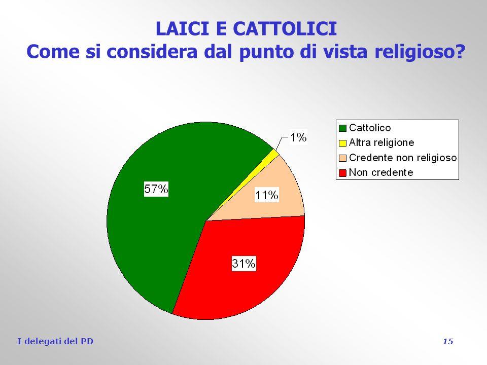 I delegati del PD 15 LAICI E CATTOLICI Come si considera dal punto di vista religioso