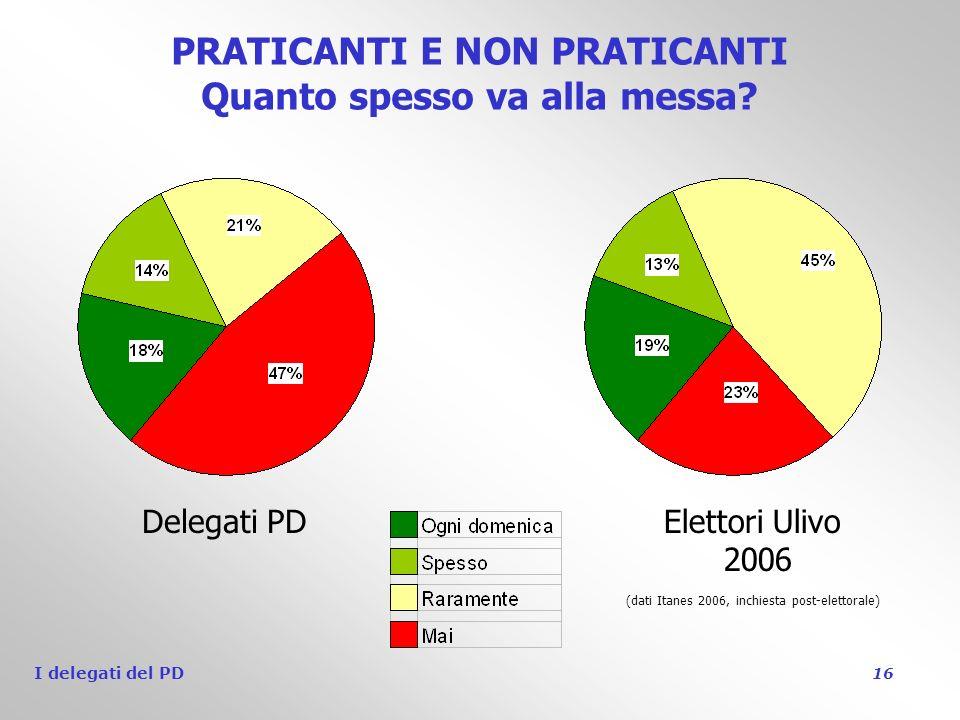 I delegati del PD 16 PRATICANTI E NON PRATICANTI Quanto spesso va alla messa.