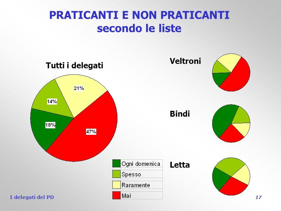 I delegati del PD 17 PRATICANTI E NON PRATICANTI secondo le liste Veltroni Bindi Letta Tutti i delegati