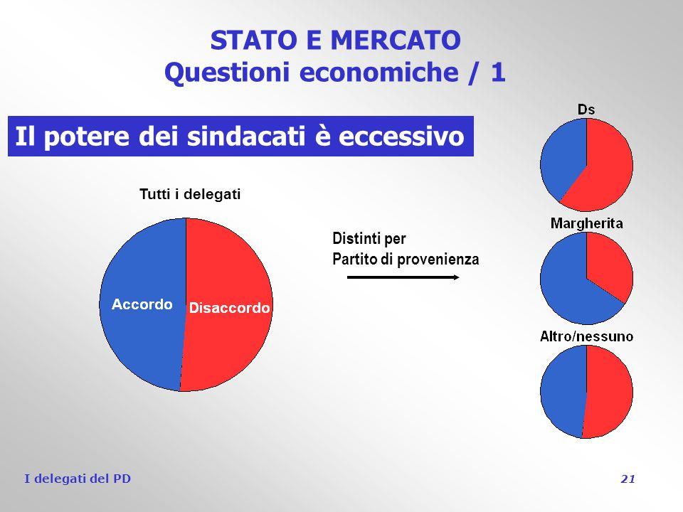 I delegati del PD 21 STATO E MERCATO Questioni economiche / 1 Il potere dei sindacati è eccessivo Tutti i delegati Distinti per Partito di provenienza