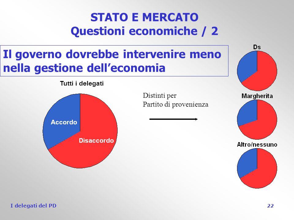 I delegati del PD 22 STATO E MERCATO Questioni economiche / 2 Il governo dovrebbe intervenire meno nella gestione delleconomia Tutti i delegati Distinti per Partito di provenienza