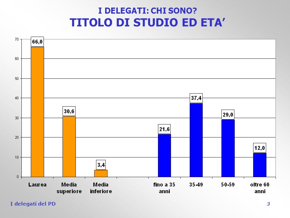 I delegati del PD 3 I DELEGATI: CHI SONO TITOLO DI STUDIO ED ETA