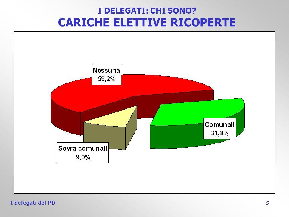 I delegati del PD 5 I DELEGATI: CHI SONO CARICHE ELETTIVE RICOPERTE