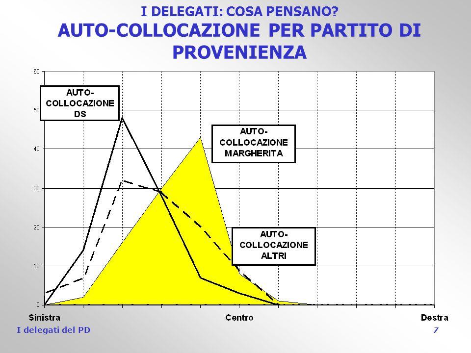 I delegati del PD 7 I DELEGATI: COSA PENSANO AUTO-COLLOCAZIONE PER PARTITO DI PROVENIENZA