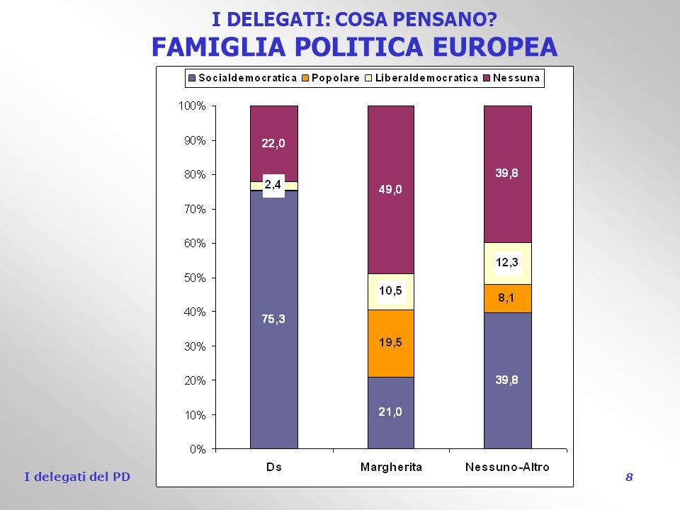 I delegati del PD 8 I DELEGATI: COSA PENSANO FAMIGLIA POLITICA EUROPEA