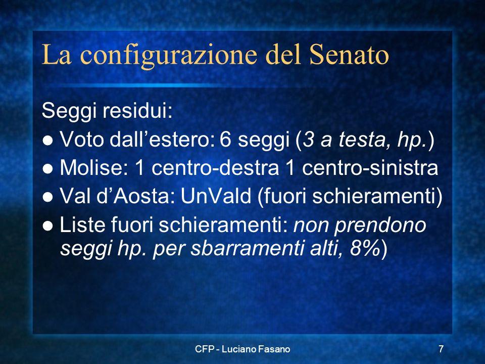 CFP - Luciano Fasano7 La configurazione del Senato Seggi residui: Voto dallestero: 6 seggi (3 a testa, hp.) Molise: 1 centro-destra 1 centro-sinistra Val dAosta: UnVald (fuori schieramenti) Liste fuori schieramenti: non prendono seggi hp.