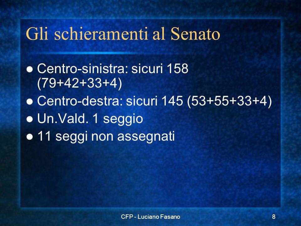 CFP - Luciano Fasano8 Gli schieramenti al Senato Centro-sinistra: sicuri 158 (79+42+33+4) Centro-destra: sicuri 145 (53+55+33+4) Un.Vald. 1 seggio 11