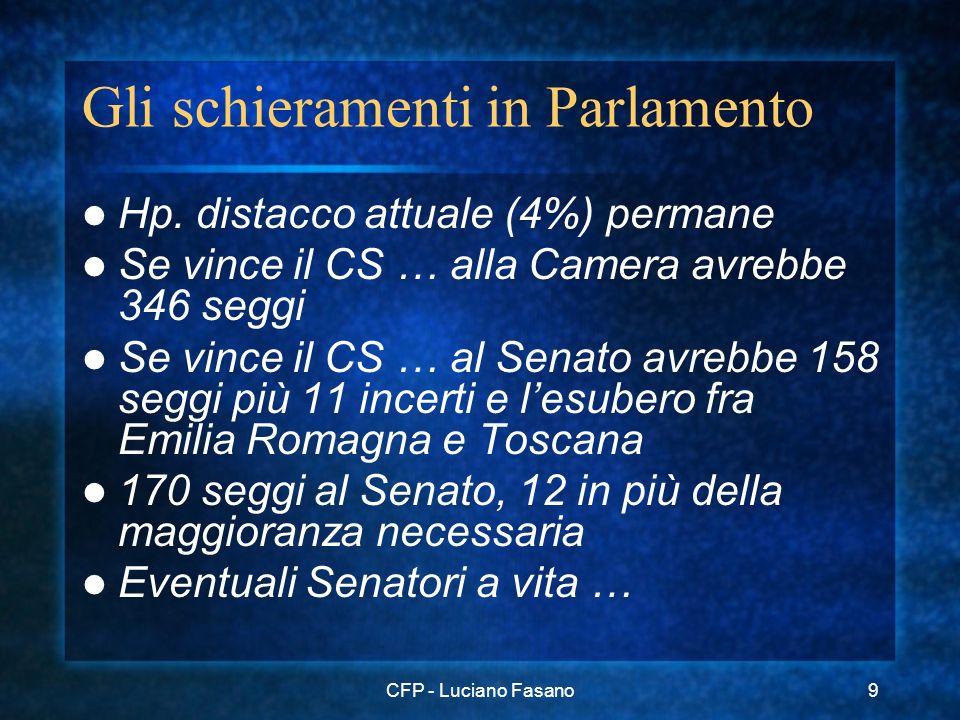 CFP - Luciano Fasano9 Gli schieramenti in Parlamento Hp. distacco attuale (4%) permane Se vince il CS … alla Camera avrebbe 346 seggi Se vince il CS …