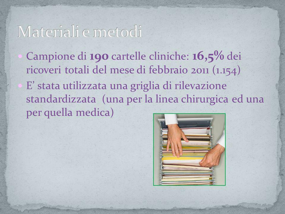 Campione di 190 cartelle cliniche: 16,5% dei ricoveri totali del mese di febbraio 2011 (1.154) E stata utilizzata una griglia di rilevazione standardi