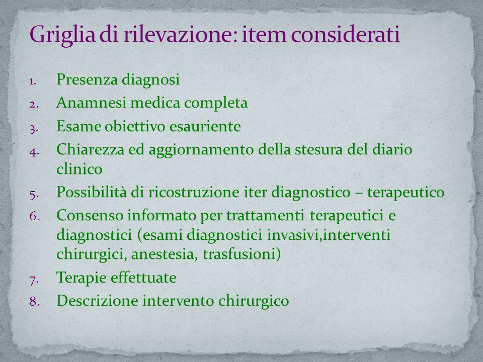 1. Presenza diagnosi 2. Anamnesi medica completa 3. Esame obiettivo esauriente 4. Chiarezza ed aggiornamento della stesura del diario clinico 5. Possi