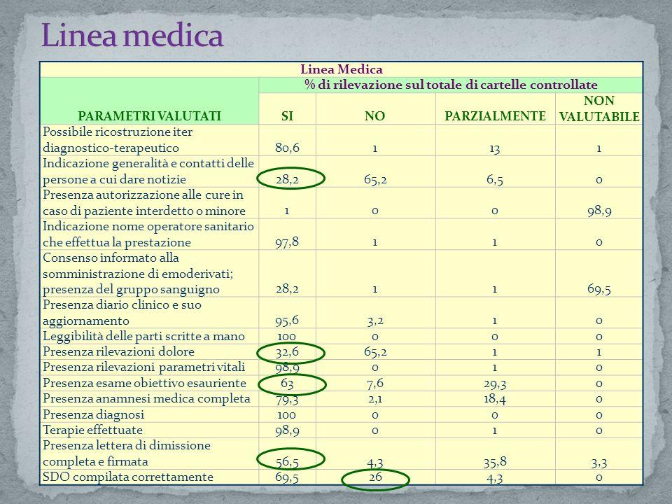 PARAMETRI VALUTATI % di rilevazione sul totale di cartelle controllate SINOPARZIALMENTE NON VALUTABILE Possibile ricostruzione iter diagnostico-terapeutico92,92,14,11 Indicazione generalità e contatti delle persone a cui dare notizie68,427,511 Presenza autorizzazione alle cure in caso di paziente interdetto o minore000100 Consenso informato per intervento chirurgico90,8414 Consenso informato per l anestesia90,8405,1 Consenso informato alla somministrazione di emoderivati; presenza del gruppo sanguigno46,95,1146,9 Presenza diario clinico e suo aggiornamento97,9011 Indicazione nome operatore sanitario che effettua prestazione96,9021 Leggibilità delle parti scritte a mano100000 Presenza rilevazioni parametri vitali98,9001 Presenza rilevazioni dolore91,86,101 Presenza anamnesi medica completa76,56,117,30 Presenza esame obiettivo esauriente67,312,220,40 Presenza diagnosi100000 Terapie effettuate97,9101 Descrizione intervento chirurgico con orario di inizio e fine94,8113 Presenza lettera di dimissione completa e firmata89,75,132 SDO compilata correttamente39,738,721,40