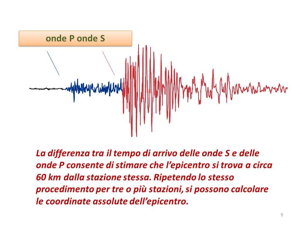 onde P onde S La differenza tra il tempo di arrivo delle onde S e delle onde P consente di stimare che lepicentro si trova a circa 60 km dalla stazion