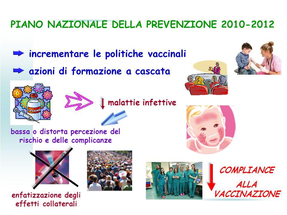 PIANO NAZIONALE DELLA PREVENZIONE 2010-2012 incrementare le politiche vaccinali azioni di formazione a cascata malattie infettive bassa o distorta per