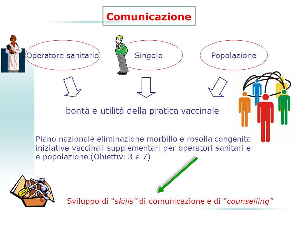 Comunicazione SingoloPopolazione bontà e utilità della pratica vaccinale Sviluppo di skills di comunicazione e di counselling Piano nazionale eliminaz