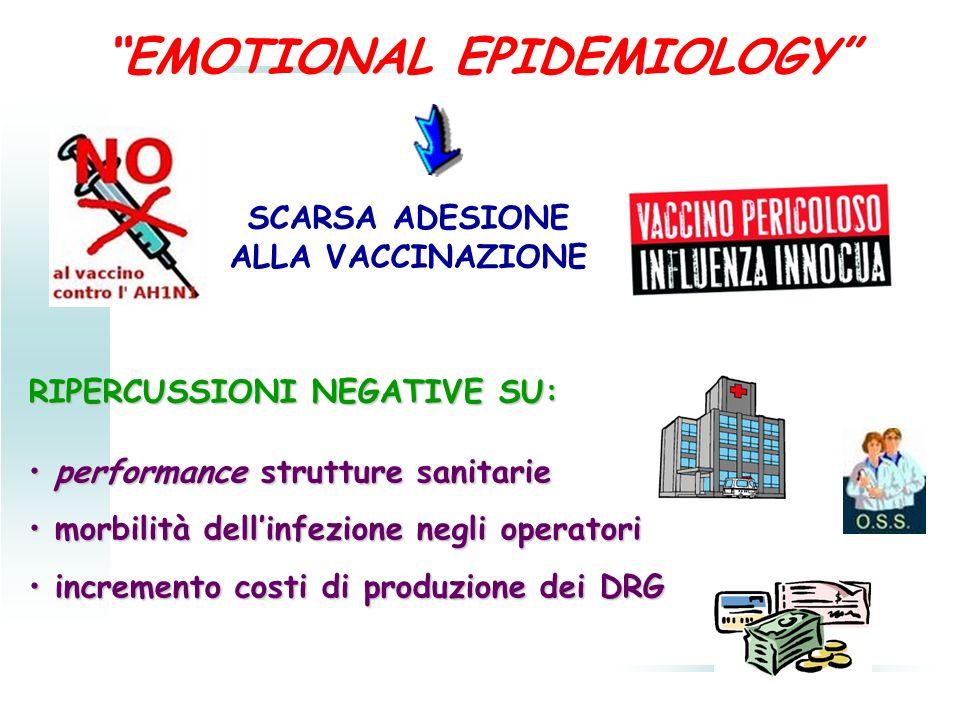 EMOTIONAL EPIDEMIOLOGY SCARSA ADESIONE ALLA VACCINAZIONE RIPERCUSSIONI NEGATIVE SU: performance strutture sanitarie performance strutture sanitarie mo