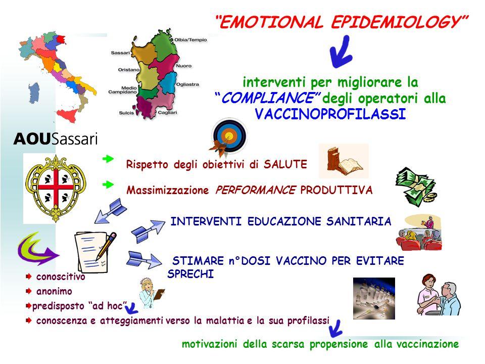EMOTIONAL EPIDEMIOLOGY interventi per migliorare laCOMPLIANCE degli operatori alla VACCINOPROFILASSI conoscitivo anonimo predisposto ad hoc conoscenza