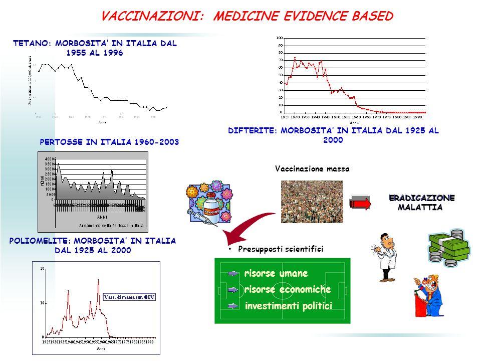 casi ricoveri decessi costi sanitari VACCINAZIONI ULTIMO DECENNIO VACCINI VECCHI EPATITE A, B, VARICELLA ai minimi storici tasso di mortalità per VARICELLA da 0.65 (1990-1994) a 0.02 (2005-2007) tasso di mortalità per EPATITE A da 0.38 (1990-1995) a 0.26 (2000-2004) VACCINI NUOVI ANTIPNEUMOCOCCICO CONIUGATO si sono evitate 211.000 infezioni gravi e 13.000 decessi ANTIROTAVIRUS 40000-60000 ricoveri/anno in meno 2000-2008