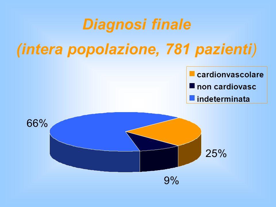 Diagnosi finale (intera popolazione, 781 pazienti) 9% 25% 66% cardionvascolare non cardiovasc indeterminata