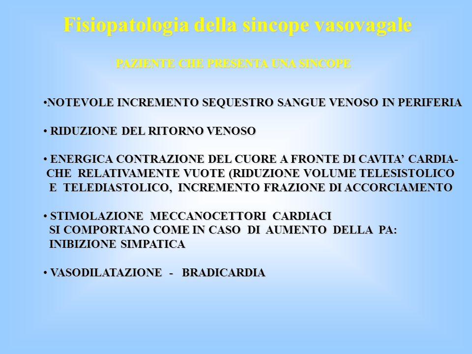 Fisiopatologia della sincope vasovagale STAZIONE ERETTA STAZIONE ERETTA SEQUESTRO DI SANGUE PERIFERICO SEQUESTRO DI SANGUE PERIFERICO RIDUZIONE DEL RITORNO VENOSO RIDUZIONE DEL RITORNO VENOSO RIDUZIONE DELLE PRESSIONE ARTERIOSA RIDUZIONE DELLE PRESSIONE ARTERIOSA MECCANOCETTORI ARTERIOSI E CARDIOPOLMONARI: MECCANOCETTORI ARTERIOSI E CARDIOPOLMONARI: RIDUZIONE DELL ATTIVITA DI SCARICA RIDUZIONE DELL ATTIVITA DI SCARICA INCREMENTO ATTIVITA ORTOSIMPATICA INCREMENTO ATTIVITA ORTOSIMPATICA RIDUZIONE RELATIVA ATTIVITA PARASIMPATICA RIDUZIONE RELATIVA ATTIVITA PARASIMPATICA AUMENTO DELLA PRESSIONE ARTERIOSA AUMENTO DELLA PRESSIONE ARTERIOSA AUMENTO DELLA FREQUENZA CARDIACA AUMENTO DELLA FREQUENZA CARDIACA AUMENTO DELLA GITTATA CARDIACA AUMENTO DELLA GITTATA CARDIACA