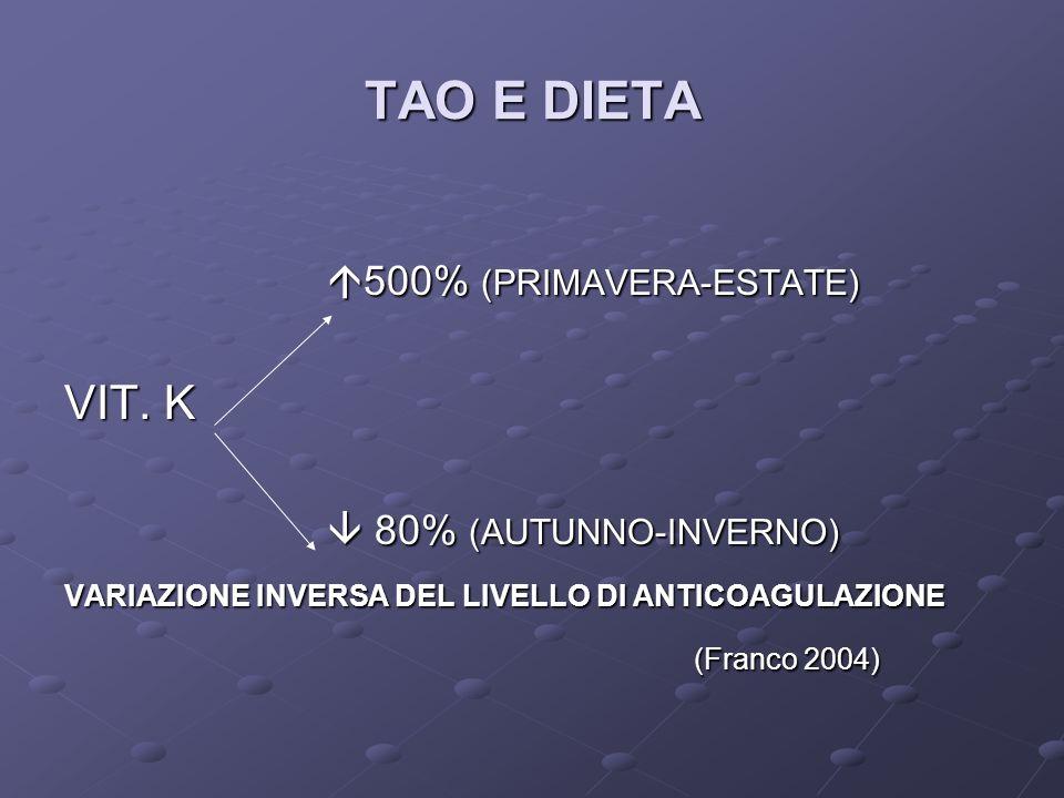 TAO E DIETA 500% (PRIMAVERA-ESTATE) 500% (PRIMAVERA-ESTATE) VIT. K 80% (AUTUNNO-INVERNO) 80% (AUTUNNO-INVERNO) VARIAZIONE INVERSA DEL LIVELLO DI ANTIC