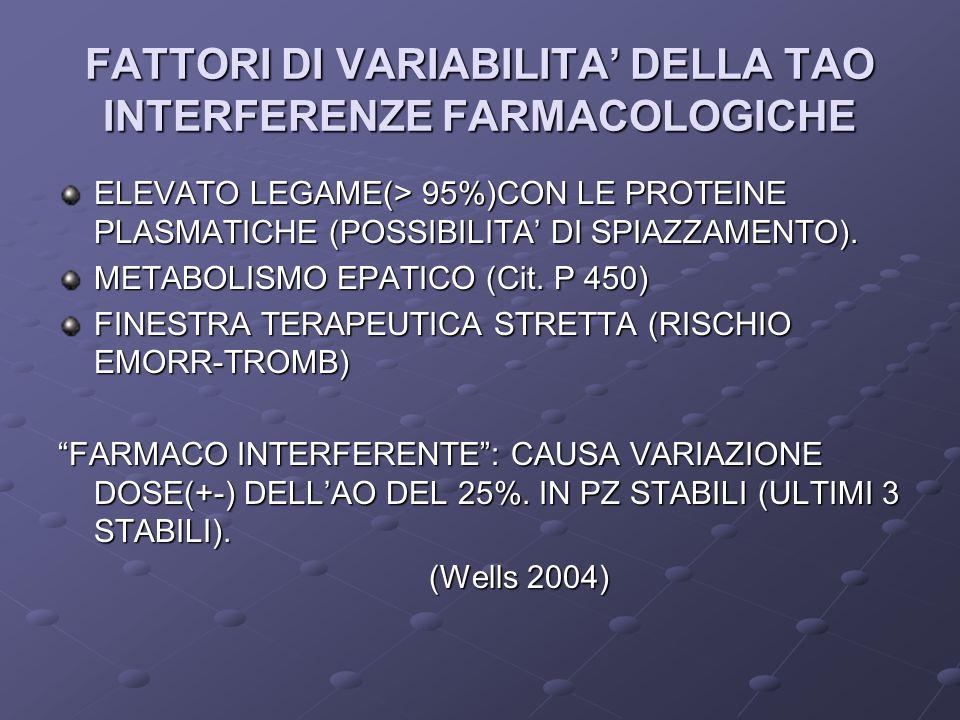 FATTORI DI VARIABILITA DELLA TAO INTERFERENZE FARMACOLOGICHE ELEVATO LEGAME(> 95%)CON LE PROTEINE PLASMATICHE (POSSIBILITA DI SPIAZZAMENTO).