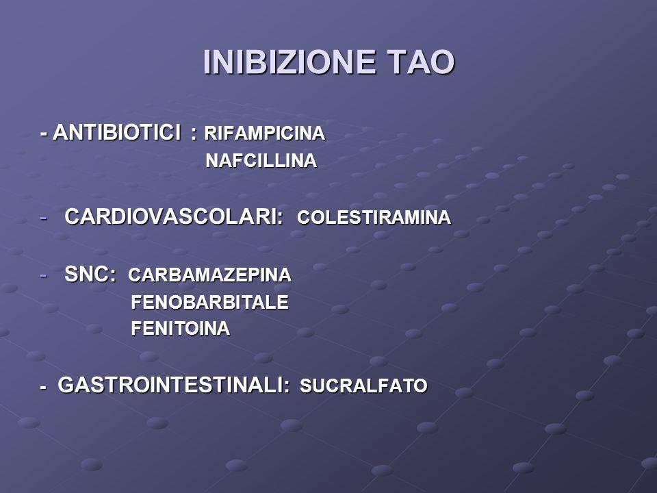 INIBIZIONE TAO - ANTIBIOTICI : RIFAMPICINA NAFCILLINA NAFCILLINA -CARDIOVASCOLARI: COLESTIRAMINA -SNC: CARBAMAZEPINA FENOBARBITALE FENOBARBITALE FENITOINA FENITOINA - GASTROINTESTINALI: SUCRALFATO